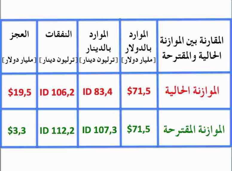 سلم الرواتب الجدول (٥)